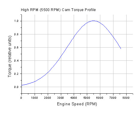 horsepower and rpm relationship