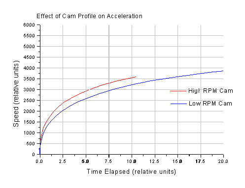 Acceleration Graphs Drag Racing Street Cars